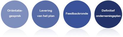 Ondernemersplan schrijven | Bedrijfsplan laten maken
