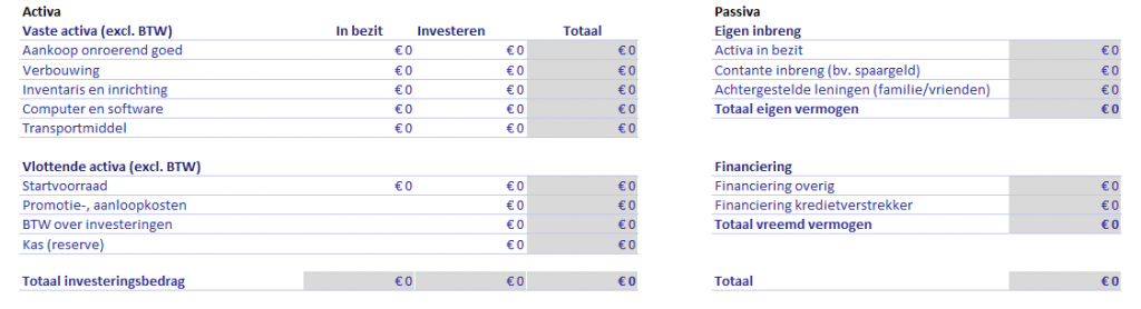 voorbeeld bedrijfsplan financieringsplan